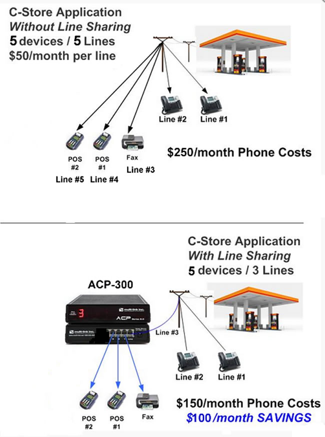 Multi-Link ACP-300 Example Application