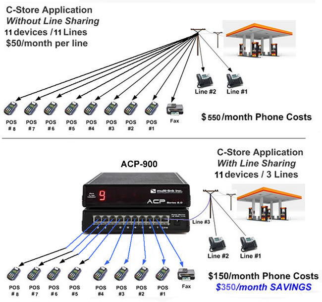 ACP-900 - Store Before and after Line Sharing
