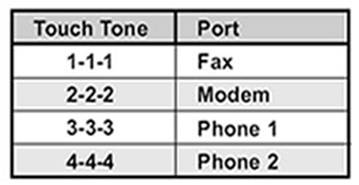 FaxJack [ Touch Tone Routing